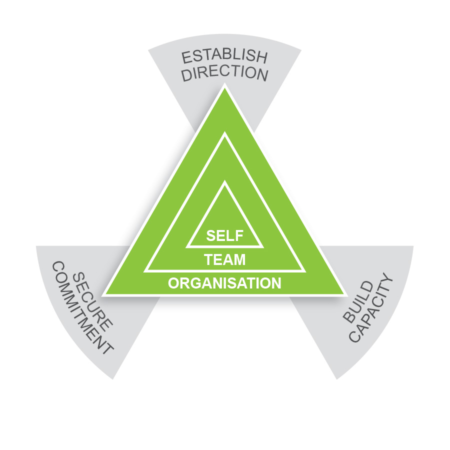 Three Core Disciplines for Leadership and Team Performance